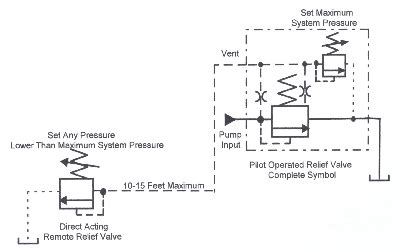 book  chapter  pressure relief valves hydraulics