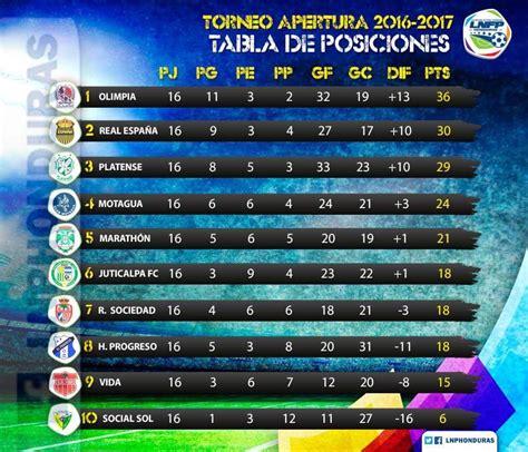 Tabla de posiciones serie semifinal 2020. Tabla De Posiciones De La Liga Nacional De Honduras | Decoration Jacques Garcia
