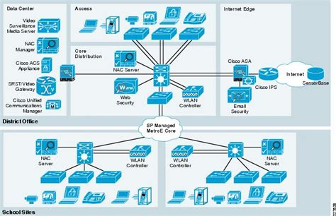 It Security Architecture Diagram by Protection And Security System For The Data Center Network