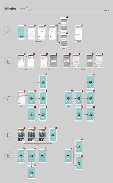 ux ui design user flow diagram by kmdesignhouse com ui