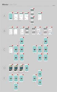 Ux  Ui Design User Flow Diagram By Kmdesignhouse Com