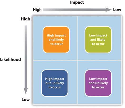 risk management process project management