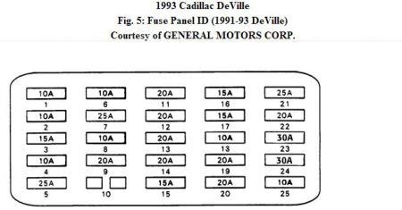 1993 Cadillac Fuse Box Diagram by 1993 Cadillac How To Find The Right Fuse