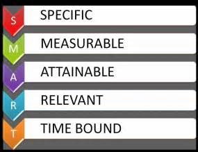 Smart Goals Examples