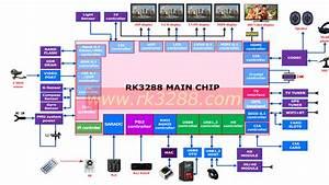 Asus Tinker Board - Raspberry Pi Killer
