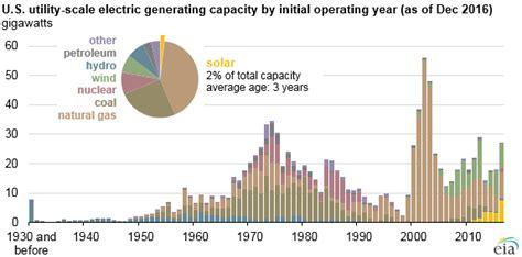 utility scale solar grew   year