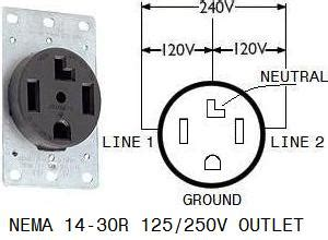 4 Prong Outlet Wiring Diagram by Connecting Portable Generator To Home Wiring 4 Prong And