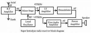 Basic Electronics And Electrical Tutorials  Radio Receiver