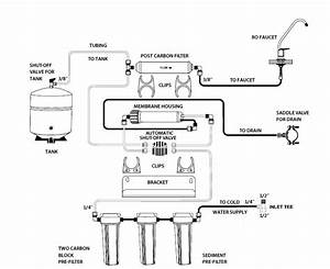 Proseries Reverse Osmosis System