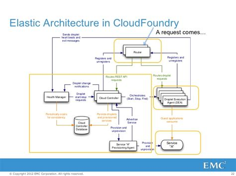 Cloud Foundry Elastic Architecture And Deploy Based On
