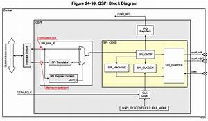 Linux Core Qspi User U0026 39 S Guide