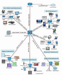 Intelligent Home Network System Architecture