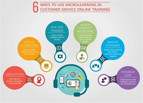 6 Ways To Use Micro Learning  Technology Rating Company