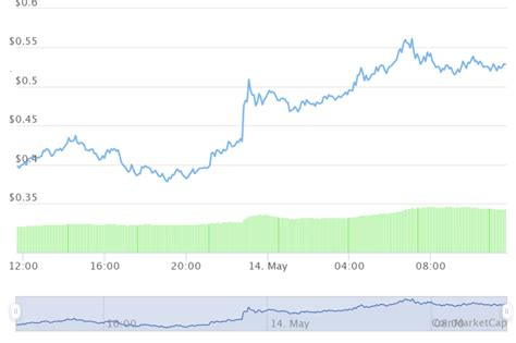 Dogecoin Price Surges 32% – Here Are the Reasons Why