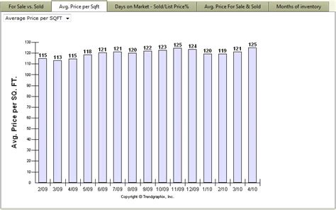 Price Per Sqft by Help For Facts Trends