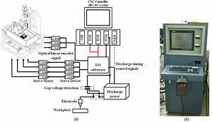 Axis Head Unit Wiring Diagram