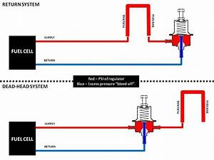 Deadheading A Regulator Or Fuel Rails