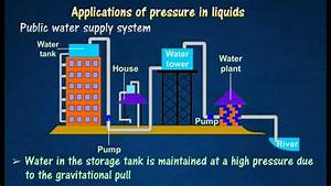 3 2  Applications Of Pressure In Liquids