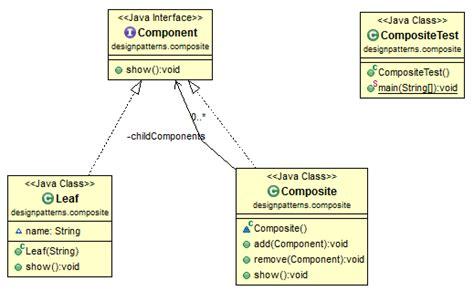 composite design pattern 结构型设计模式 适配器 桥接 组合 装饰 外观 享元 代理 mvc yhzhtk s