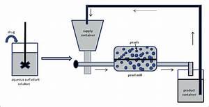Schematic Diagram For Production Of Apg Nanosuspension