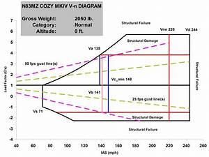 Cozy Mkiv V-n Diagram