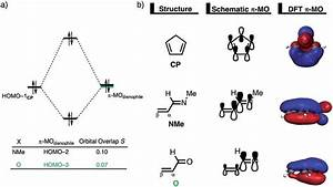 A  Molecular Orbital Diagram And The Most Significant