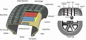 Read And Find Out How Your Car Tire Is Made - PakWheels Blog