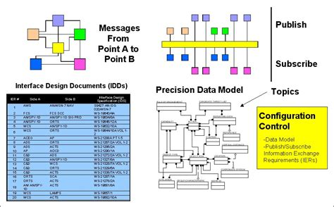 Interface Control Document Standard Dod
