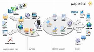 papertrail document management home With document management system vs