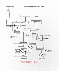 Construction And Working Of Thermal Power Plant