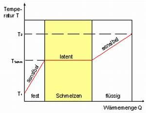 Latente Wärme Berechnen : luftbetten luftbett airbed produkte airbed 2000 ~ Themetempest.com Abrechnung