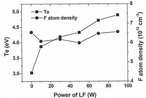 Atomic Fluorine Concentration And Electron Temperature As