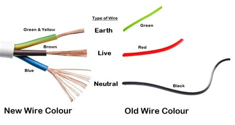 Earth Neutral Live Wire Different Sizes For