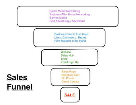 home design business sales funnel open copy