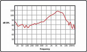 How To Understand Frequency Response Graphs