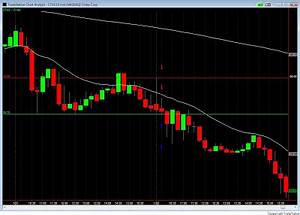 Daily Bar Chart Of The Stock Of Bp How I Day Trade 15 Minute Chart Breakdown Ctas