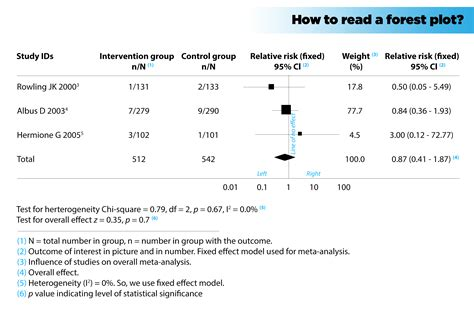 Forest Plot How To Quickly Get Information From A Meta