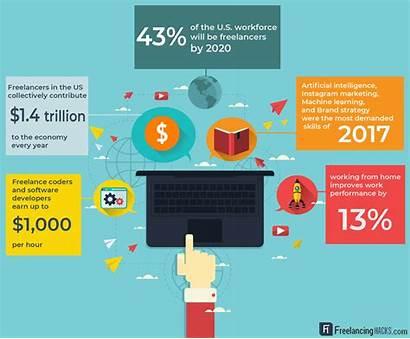 Freelancing Statistics Freelance Future Remote Jobs Infographic