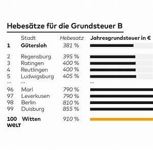 Grundsteuer Von Der Steuer Absetzen : grundsteuer klamme kommunen schr pfen die hausbesitzer welt ~ Buech-reservation.com Haus und Dekorationen