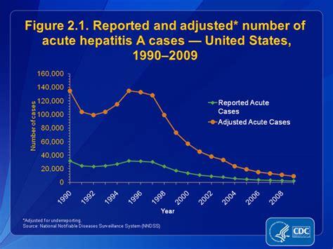 Slide 2.1 | U.S. 2009 Surveillance Data for Acute Viral ...