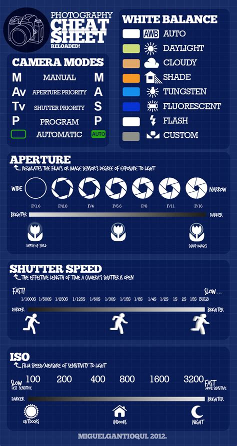 ultimate photography cheat sheet  photography lover