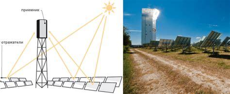 Структура и состав оборудования фотоэлектростанций варианты построения фотоэлектростанций системы электроснабжения.