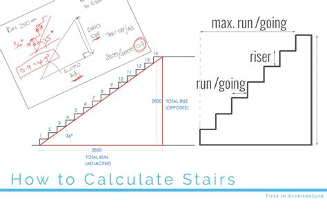 calculate stairs
