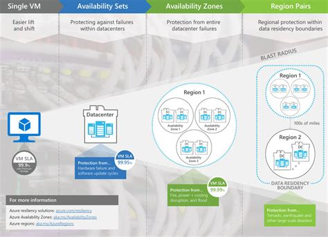 azure availability zones microsoft rivals catching launches ga data center datacenterknowledge