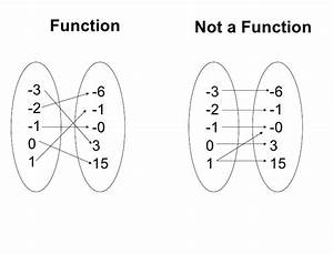function vs not function With what is function template