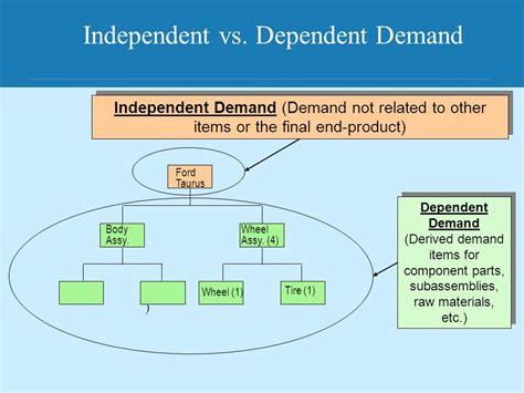 Inventory Management  Ppt Video Online Download