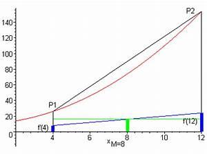 Fläche Unter Parabel Berechnen : zahlreich mathematik hausaufgabenhilfe parabel mit lotrechter achse ~ Themetempest.com Abrechnung