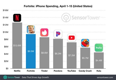 fortnite usage  revenue statistics  business