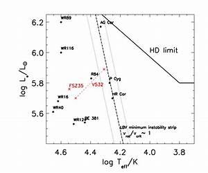 Modeling Of Very Luminous Stars In The M33