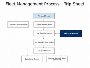webxpress fleet management solution With fleet management documents